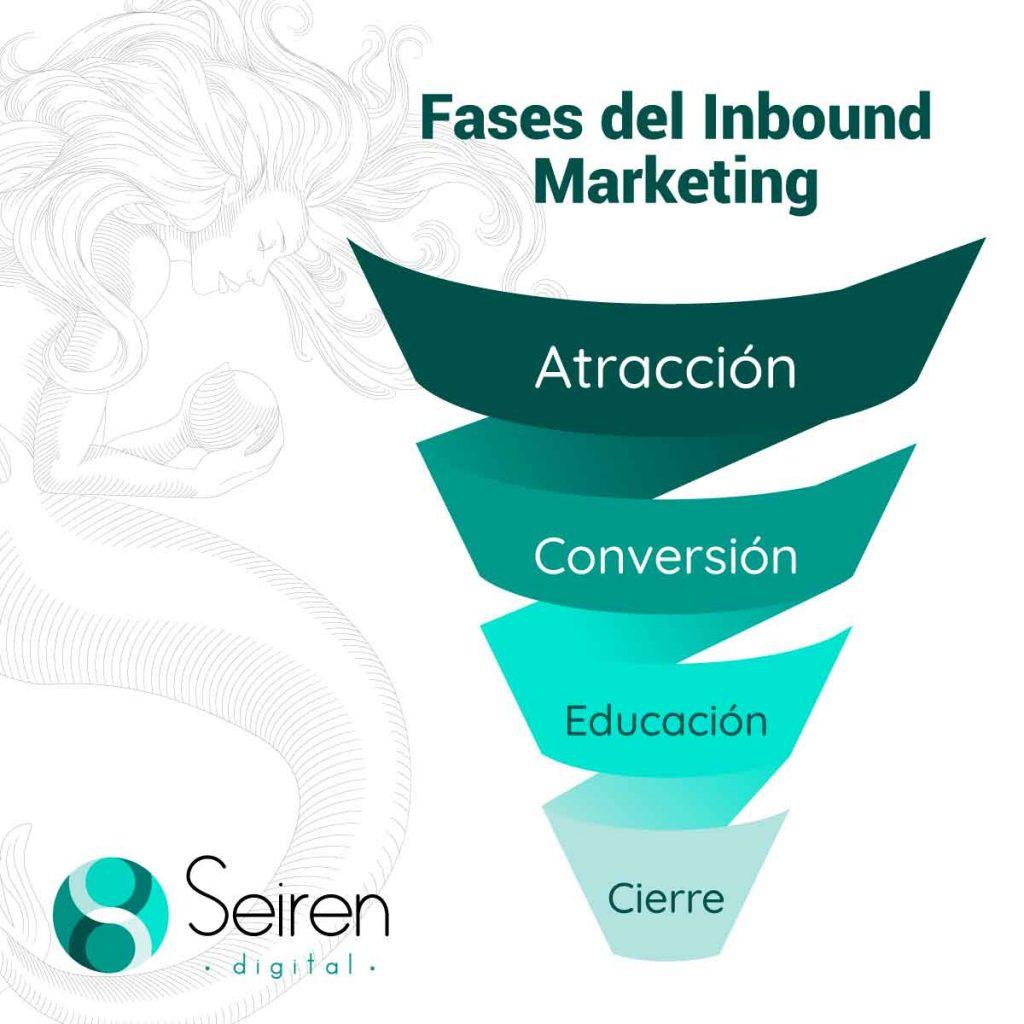 Fases del Inbound Marketing